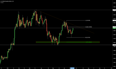 USDCAD: USD/CAD - Bearish until a TL break.