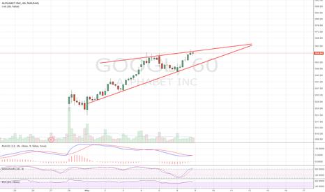 GOOGL: Ascending Wedge