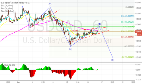 USDCAD: IGNORE AND GO TO CHART IN DESCRIPTION