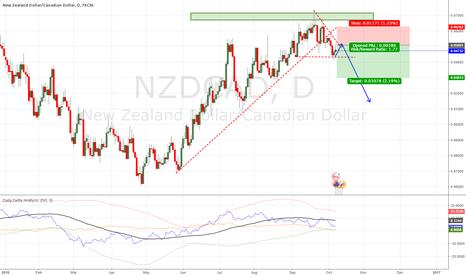 NZDCAD: NzdCad Short on retrace