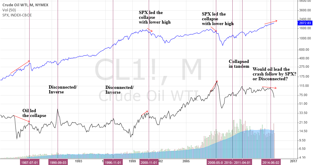Mixed relationship between Crude Oil & SPX