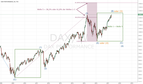 DAX: Dax in final stages?
