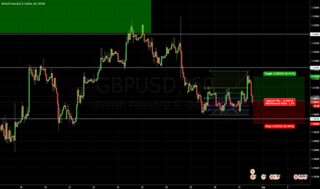 GBPUSD: GBPUSD Double-Bottom Long at Structure-Support