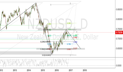 NZDUSD: NZDUSD SHORT / DAILY 0.5 RETRACEMENT COMPLETE