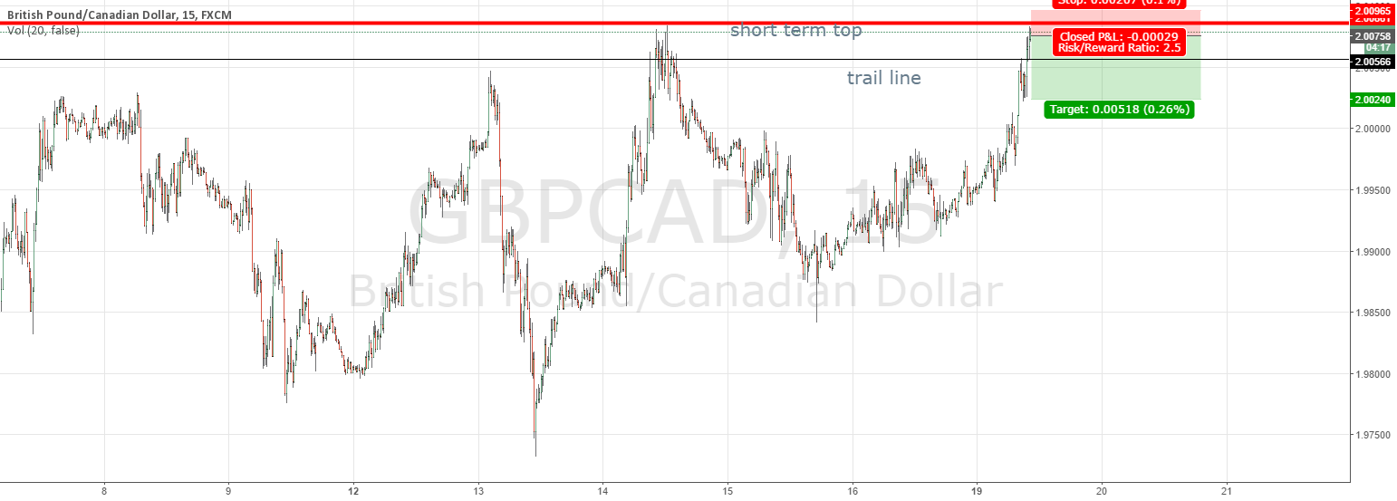 GBPCAD bounce off short term top