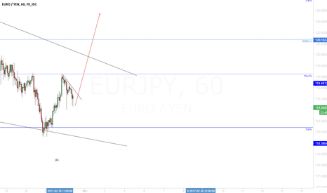 EURJPY: EUR/JPY It's this the right moment