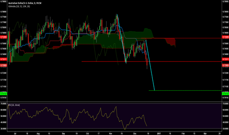 AUDUSD: AB=CD for Bearish Continuation