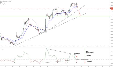 EURUSD: EURUSD MacD trend break SHORT