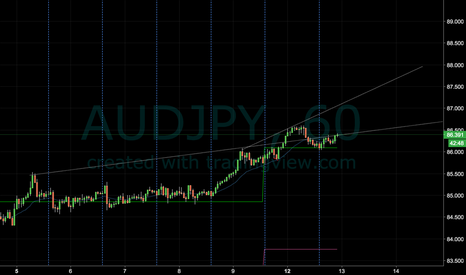AUDJPY: One More Leg Up on the Hourly