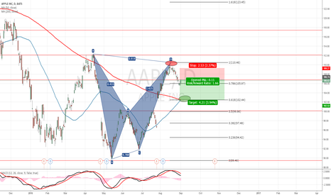 AAPL: Bearish Crab Pattern AAPL