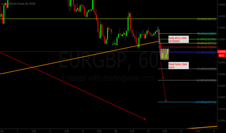 EURGBP: Quick short setup EG