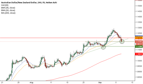 AUDNZD: is this another long opportunity?