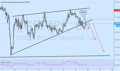 GBPJPY: Good RR ratio trade