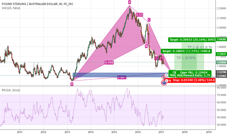 GBPAUD: GBPAUD Long Weekly Potential Pattern
