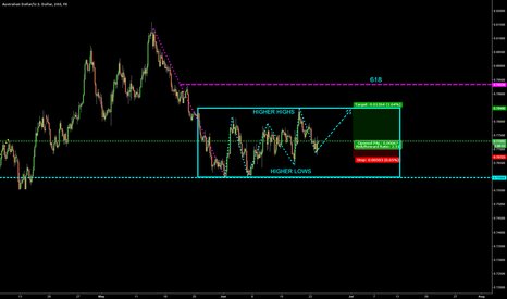 AUDUSD: 716 USD CONSOLIDATION