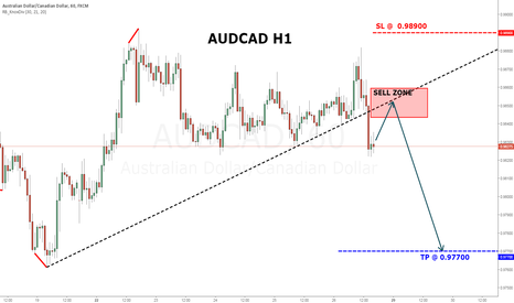 AUDCAD: AUDCAD - Looking to short from Sell Zone