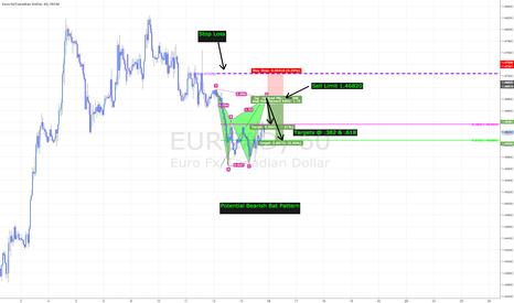EURCAD: EURCAD - Potential Bat Pattern