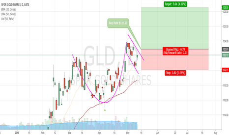 GLD: GOLDEN Opportunity