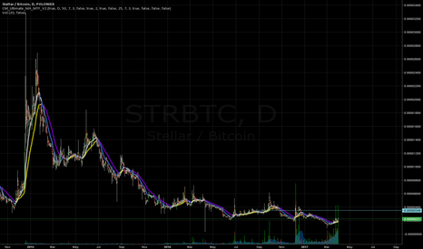 STRBTC: Small Position
