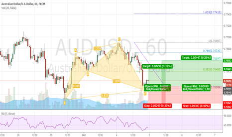 AUDUSD: AUDUSD CYPHER LONG 1H