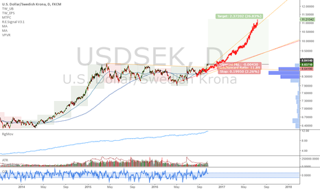 USDSEK: USDSEK: Long term explosion pattern triggered