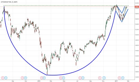 C: Cup and Handle pattern