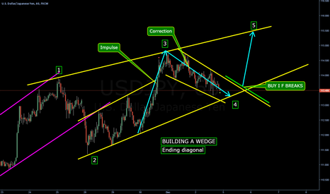 USDJPY: Building a Wedge