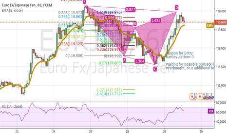 EURJPY: Gattley Pattern