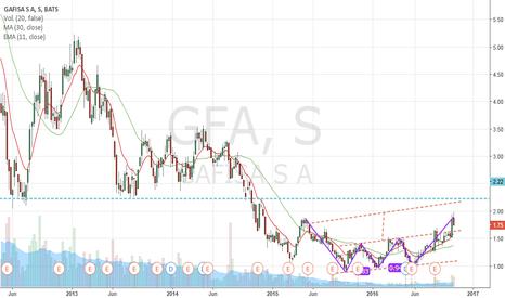 GFA: GAFISA ira a 2,20