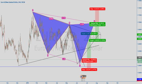 EURNZD: potential cypher and three way drive pattern