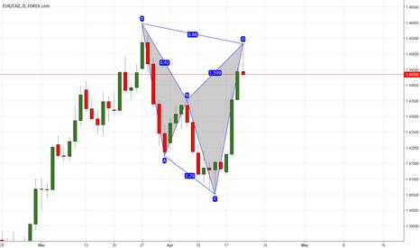 EURCAD: Potential bearish cypher pattern