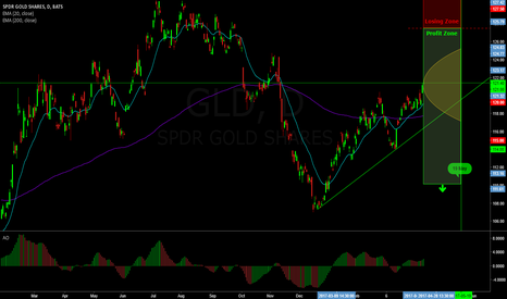 GLD: 83% probability trade on Gold
