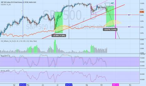 SPX500: spx500 two targets set