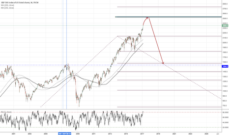 SPX500: SPX500 - History Repeats Itself, 150 points before.. The End