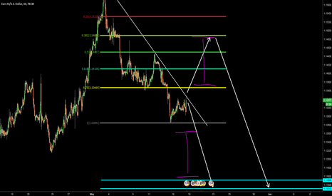 EURUSD: EURUSD - UNDECIDED