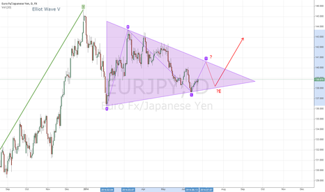 EURJPY: Correction Mode still in play (Symetrical Triangle after Wave 5)