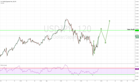 USDJPY: Usd/Jpy On The Move North