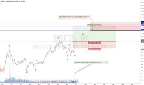 BRCD: BROCADE COMMUNICATIONS looks very attractive