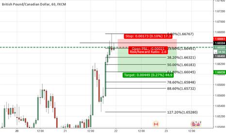 GBPCAD: GBPCAD- short term short trade