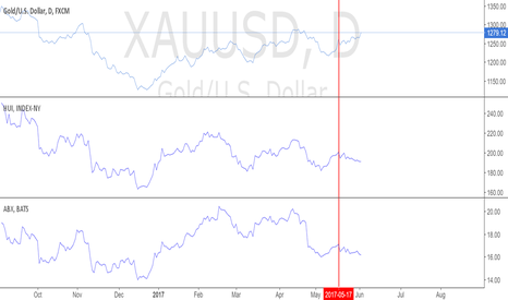 XAUUSD: GOLD VS HUI VS ABX