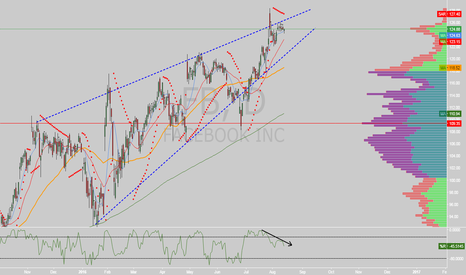FB: $FB rising wedge on daily