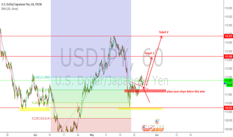 USDJPY: USDJPY looks like preparing for a big buy swing