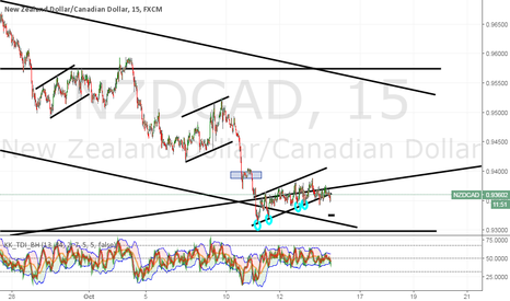 NZDCAD: No matter what NzdCad seems determined to go down