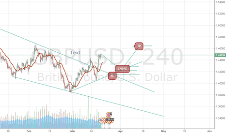 GBPUSD: CAN YOU HELP ME