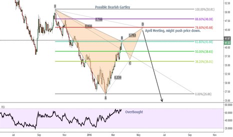 USOIL: Crude Oil - Bearish Gartley in Formation