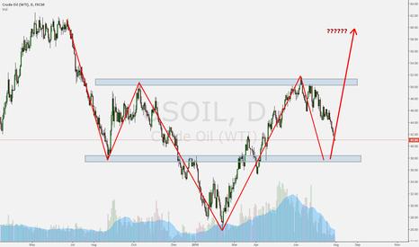 USOIL: Oil Key Areas