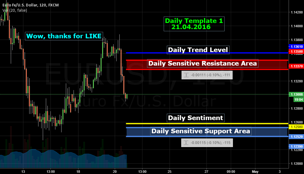 Can You Work Without SL? Daily Template for EUR USD 21.04.2016