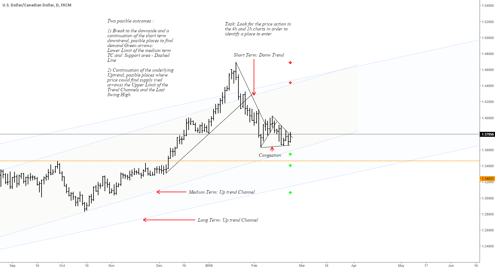 USDCAD Trading View