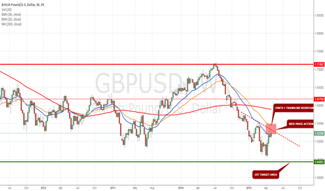 GBPUSD: I WILL BE SELLER HERE
