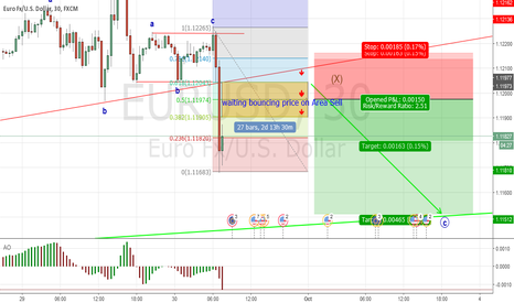 EURUSD: Bearish continuation has confirm